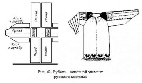 Выкройка штапельной рубахи